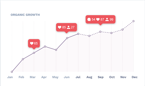NEW growth chart